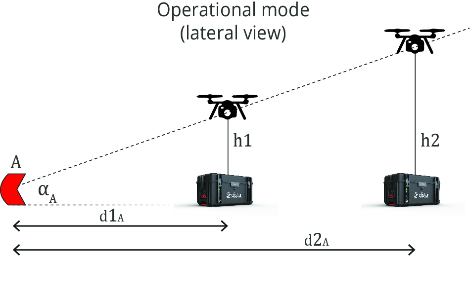 Elistair tethered flight operationnal mode (lateral view)