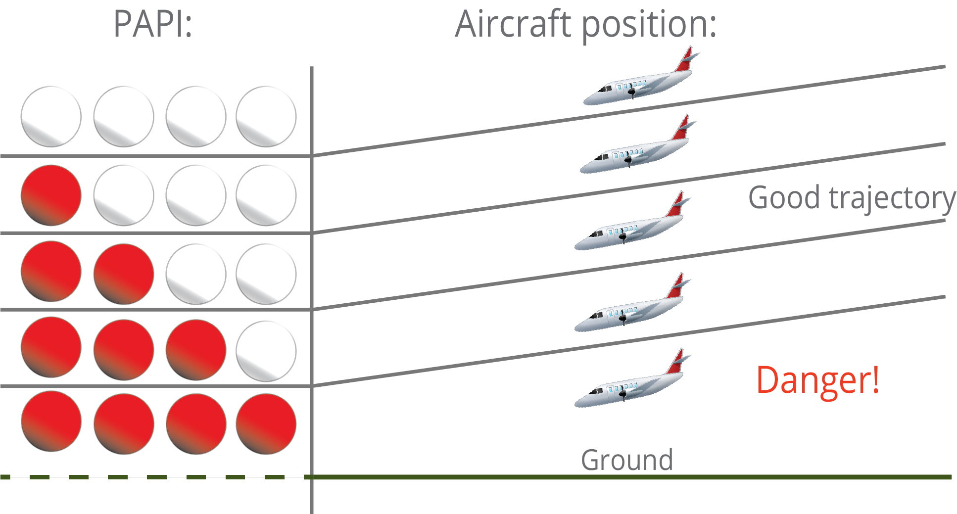 PAPI thresholds and aircraft position